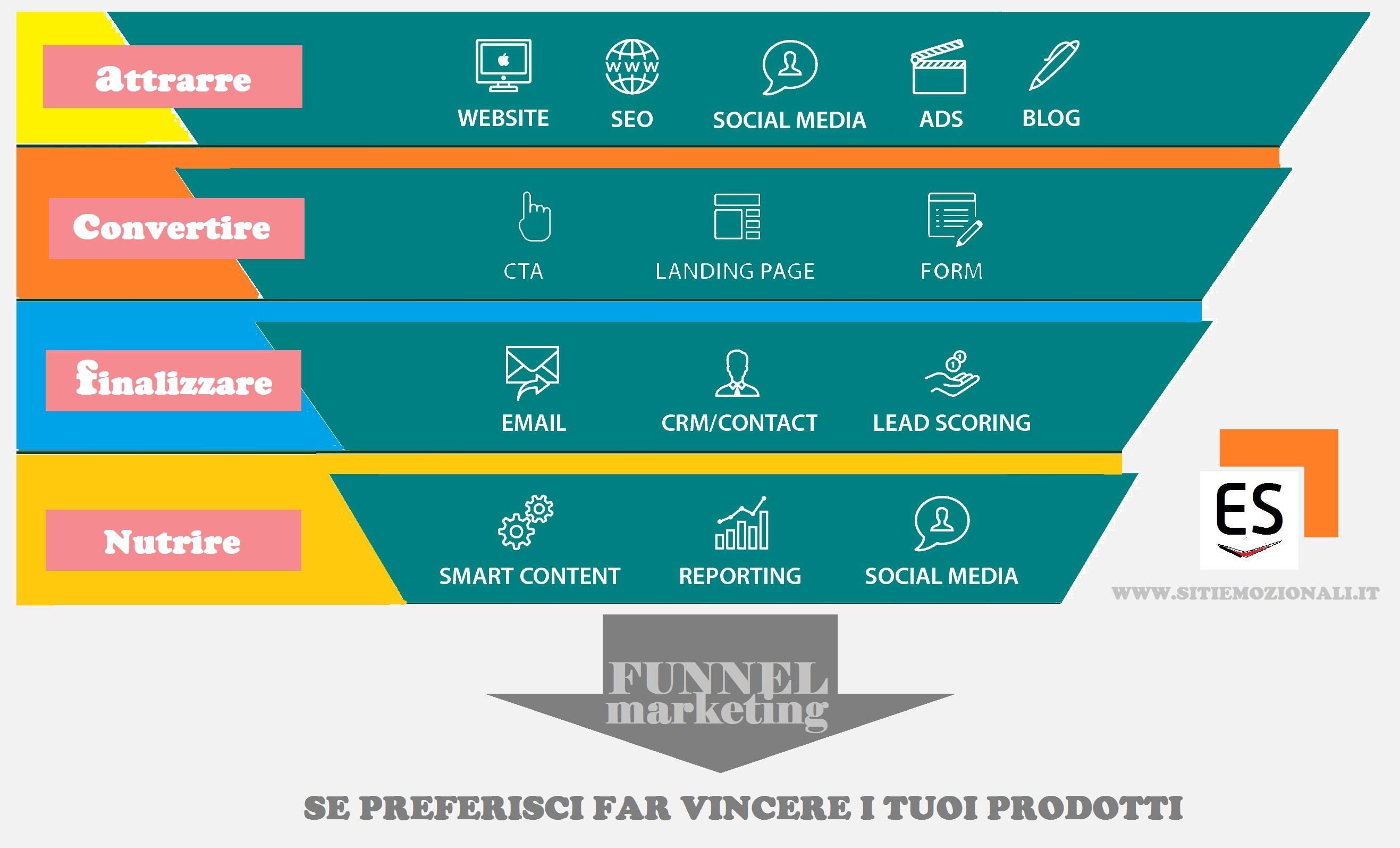 progettazione siti web milano